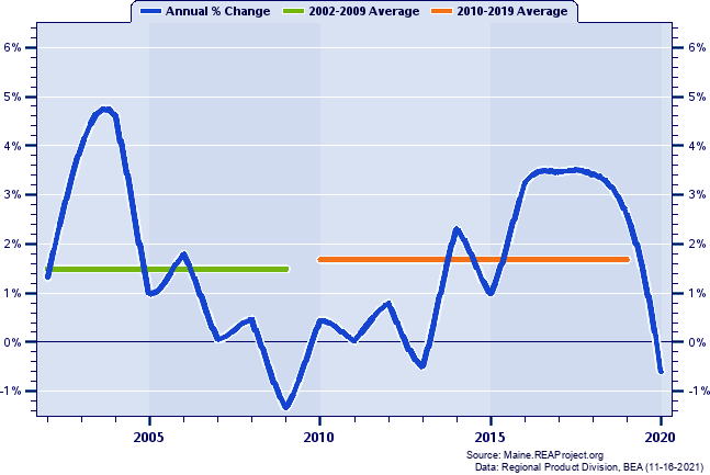 Cumberland County Real Gross Domestic Product: Annual Percent Change and Decade Averages Over 2002-2018