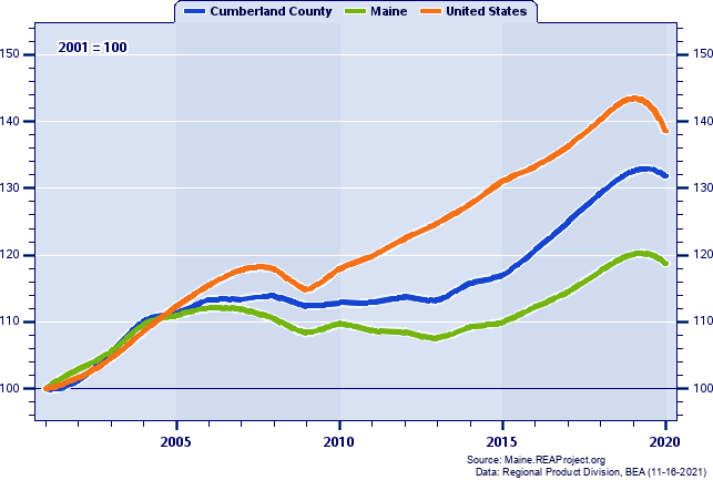Real Gross Domestic Product Indices (2001=100): 2001-2018
