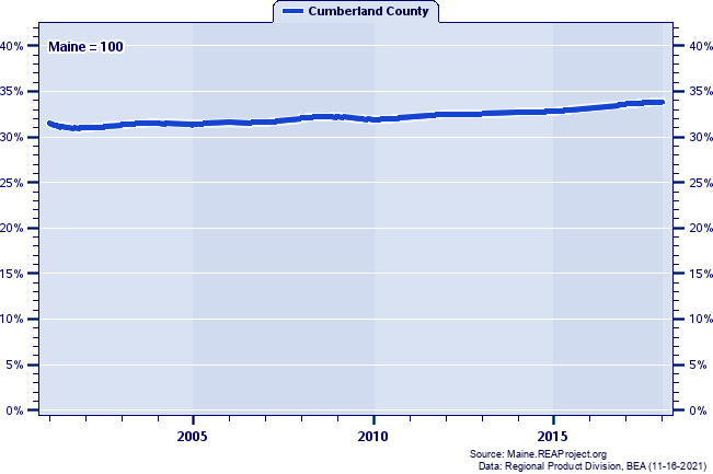 Gross Domestic Product as a Percent of the Maine Total: 2001-2018