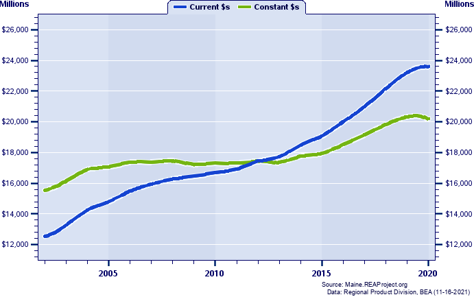 Cumberland County Gross Domestic Product, 2001-2018 Current vs. Chained 2012 Dollars (Millions)