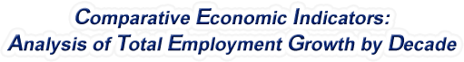 Maine - Analysis of Total Employment Growth by Decade, 1970-2016