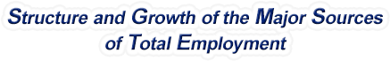Maine Structure & Growth of the Major Sources of Total Employment
